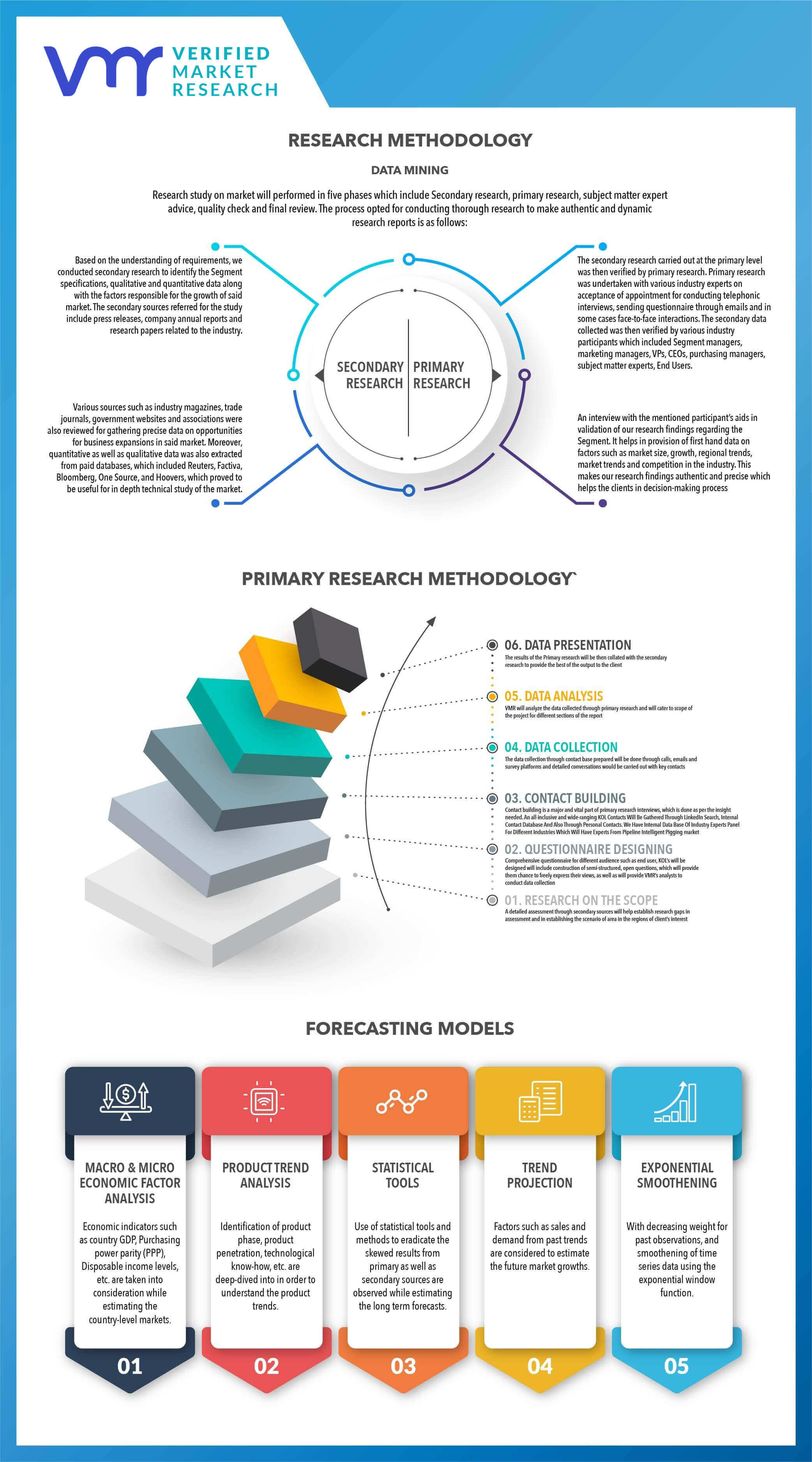 Research Methodology of VMR
